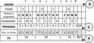 carta numerologica esempio
