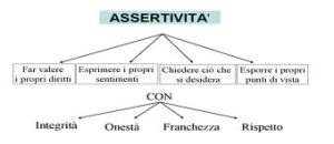images assertività schema